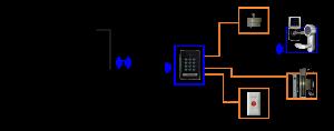TANMO WiFi無線連網門禁機架構圖