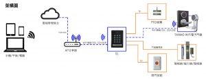 TANMO S1 WiFi連網型門禁卡機架構圖